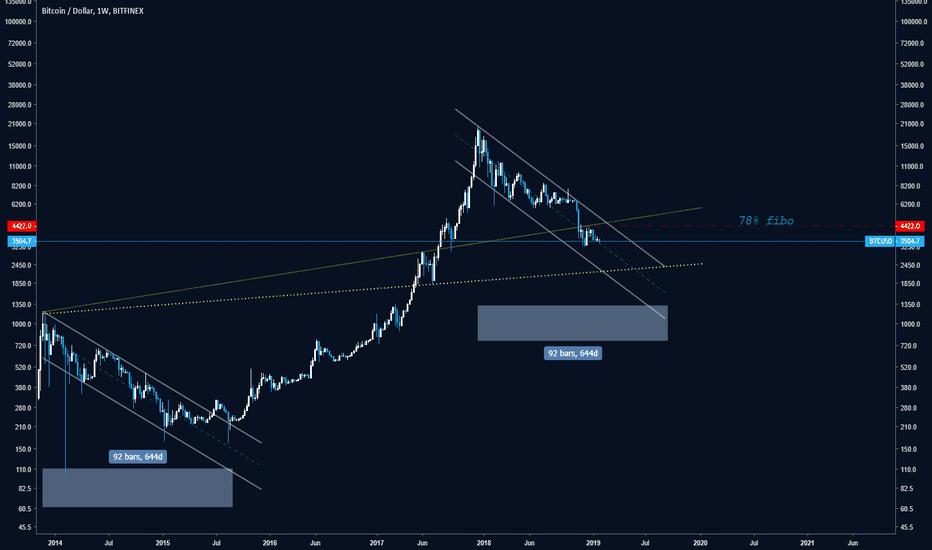BTCUSD: bitcoin 1d log chart bitfinex