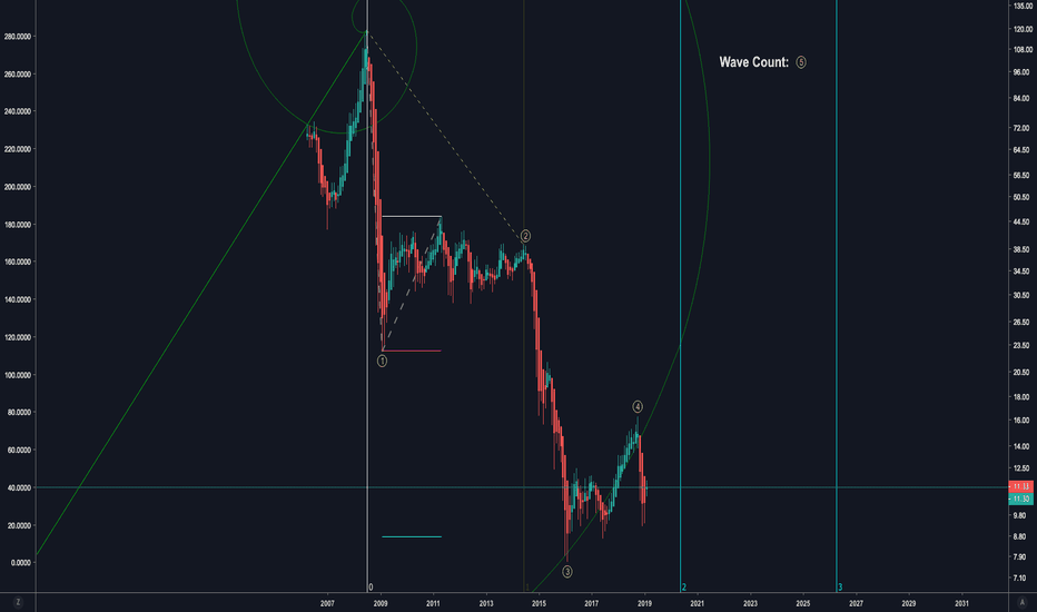 USO: USO-Option Trade