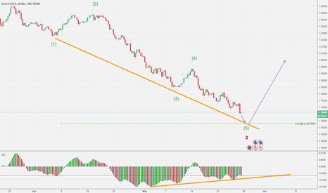 EURUSD: EURUSD : Lower in five waves for wave (v).