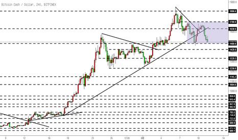 BCHUSD: 比特币现金BCH-打破了上升趋势线,震荡思路