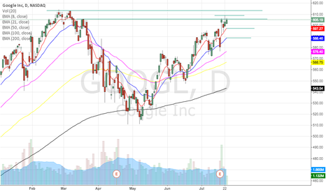 GOOGL: Google will goes up or down?