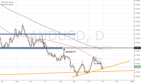 AUDUSD: AUDUSD long at Sunday open