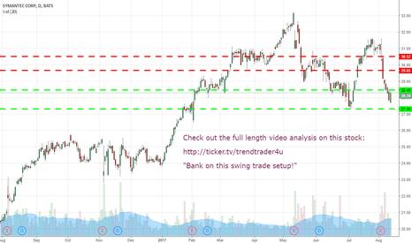 SYMC: Bank of this swing trade setup.