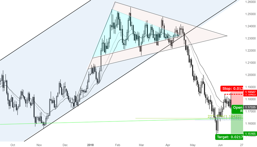 A great opportunity for shorting EURUSD