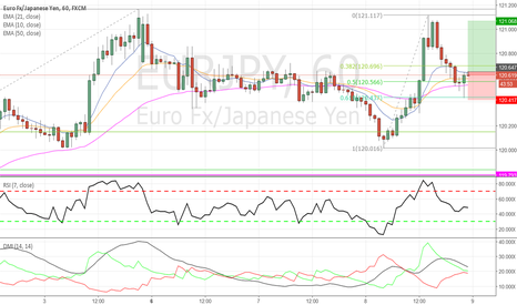 EURJPY: EURJPY - Trend Continuation Long