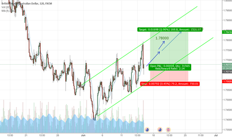 GBPAUD: GBPAUD is starting to be UPTREND
