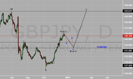 GBPJPY: my view on shorterm plan correction for this week