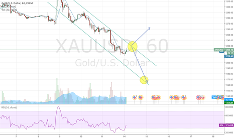 XAUUSD: 2 Possible Scenarios for Gold