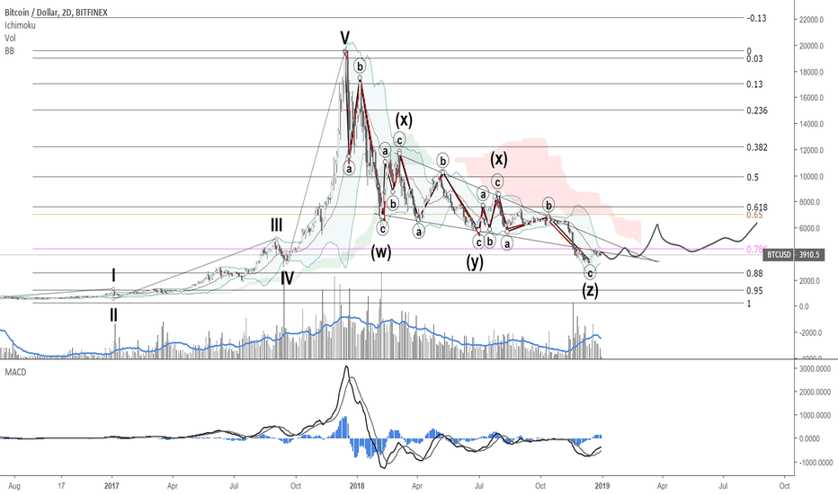 BTCUSD: all the indicators point up