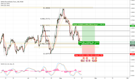 GBPCHF: Long position