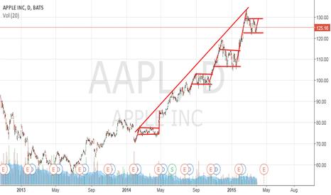 AAPL: $AAPL pattern