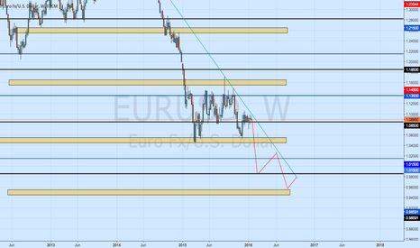 EURUSD: weeks of short TEST TEST