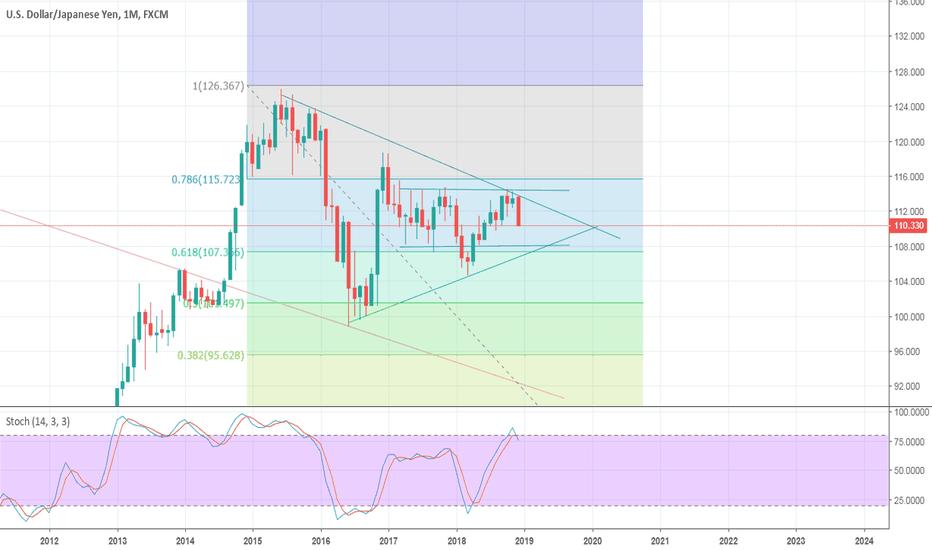 USDJPY: USD/JPY wedge zone and trend broken SELL