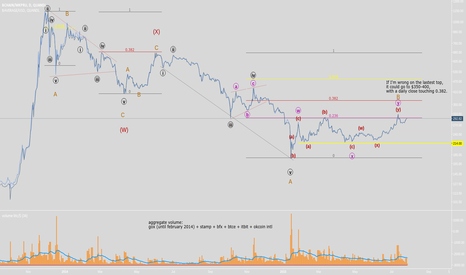 BCHAIN/MKPRU: Elliott wave count on BTCUSD