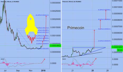 XPMBTC: Primecoin