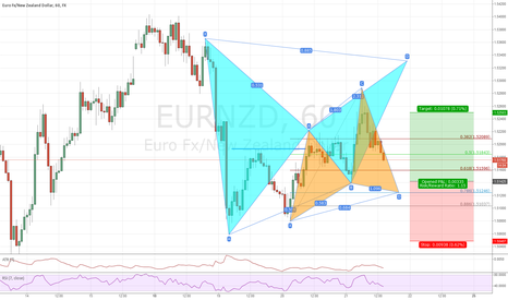 EURNZD: EURNZD Cypher pattern completion and 2618-setup 1H