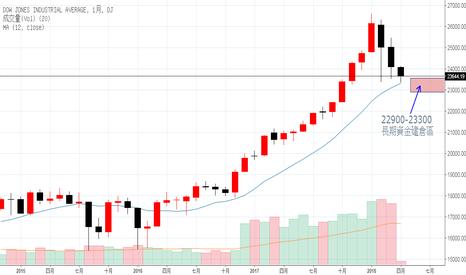 DJI: 美股大跌 反應過度 抄底時機浮現