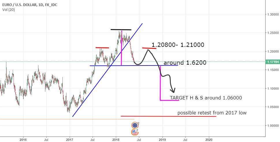 EURUSD, bigger picture