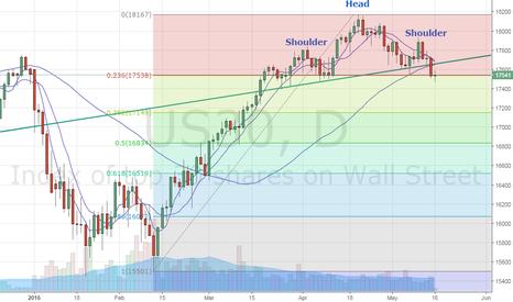 US30: Dow Jones - Head and Shoulder breakout confirmed