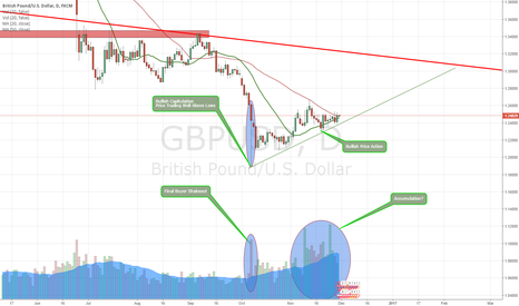 GBPUSD: GBP likely to be the top performing currency in 2017