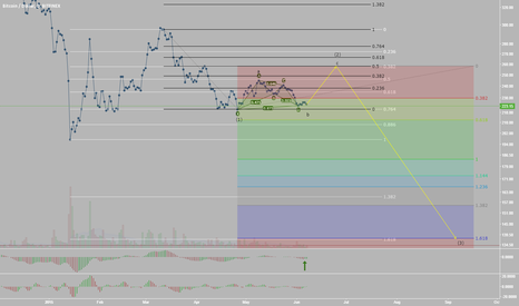 BTCUSD: Bitcoin, Time for More Bullish Flat Action