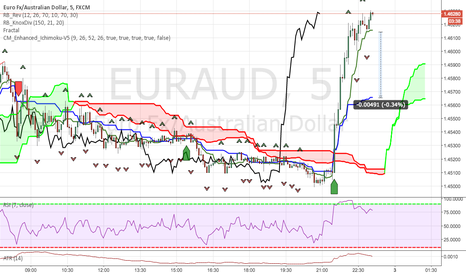 EURAUD: Price is too far from kijun, potential short scalp in the works.