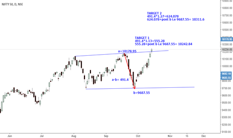 NIFTY: NIFTY - WHAT NEXT ?