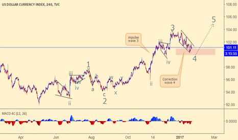 DXY: Dollar Index Bullish looking for buying setup