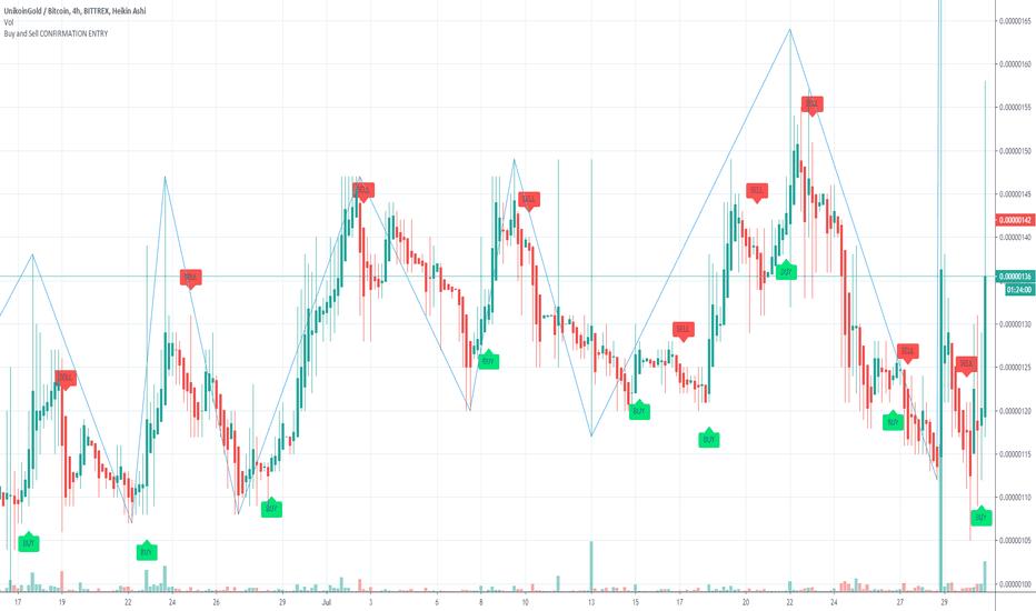 ukg btc tradingview