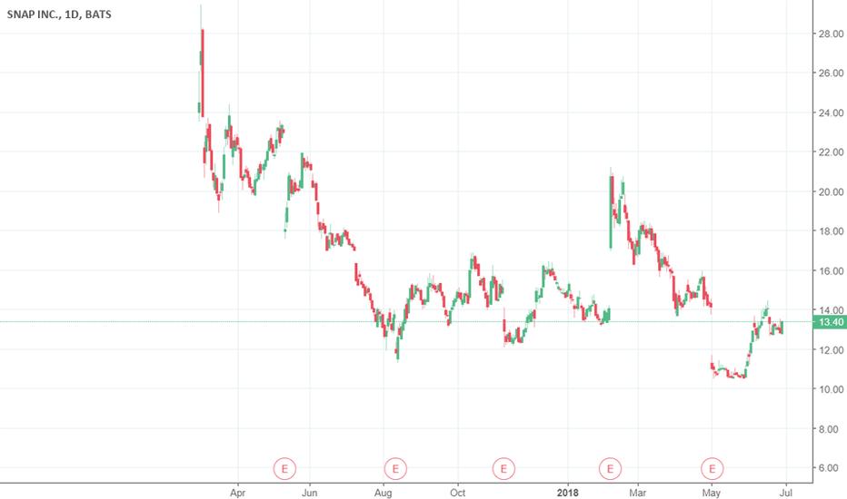 SNAP: XIAOMI IPO - oh, snap!