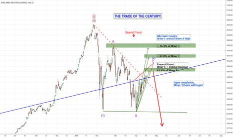 DJI: The Trade of The Century!