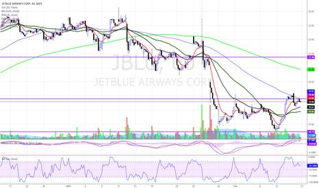JBLU: $JBLU HRLY CHART