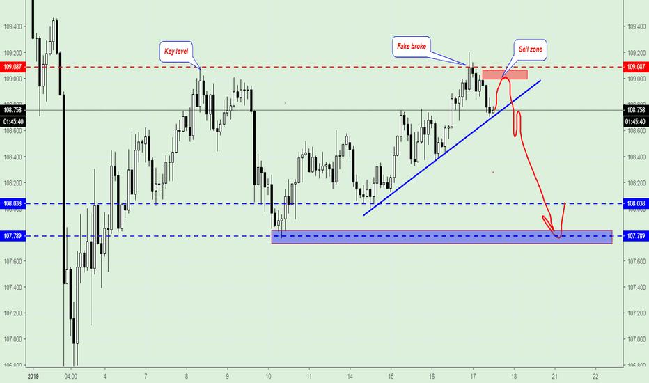 USDJPY: USD/JPY, Trading Plan.