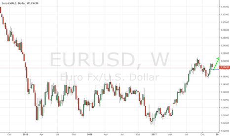 EURUSD: Soft tax reform may leave markets unimpressed