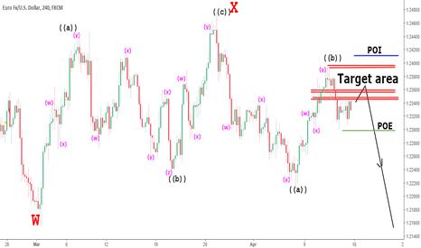 EURUSD: EURUSD short tf (4hr) analysis