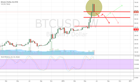 BTCUSD: Bull trend change?
