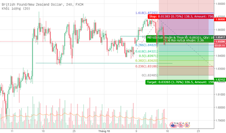 GBPNZD: Short GBPNZD daily