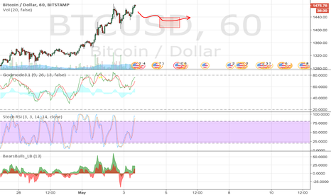 BTCUSD: BTCUSD still in correction