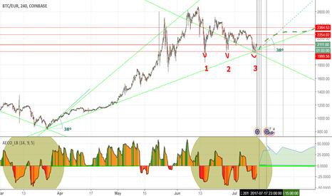 BTCEUR: BTC/EUR (Triple Bottom)