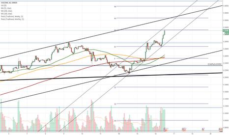 USDDKK: USD/DKK 1H Chart: Greenback trades in line with pattern