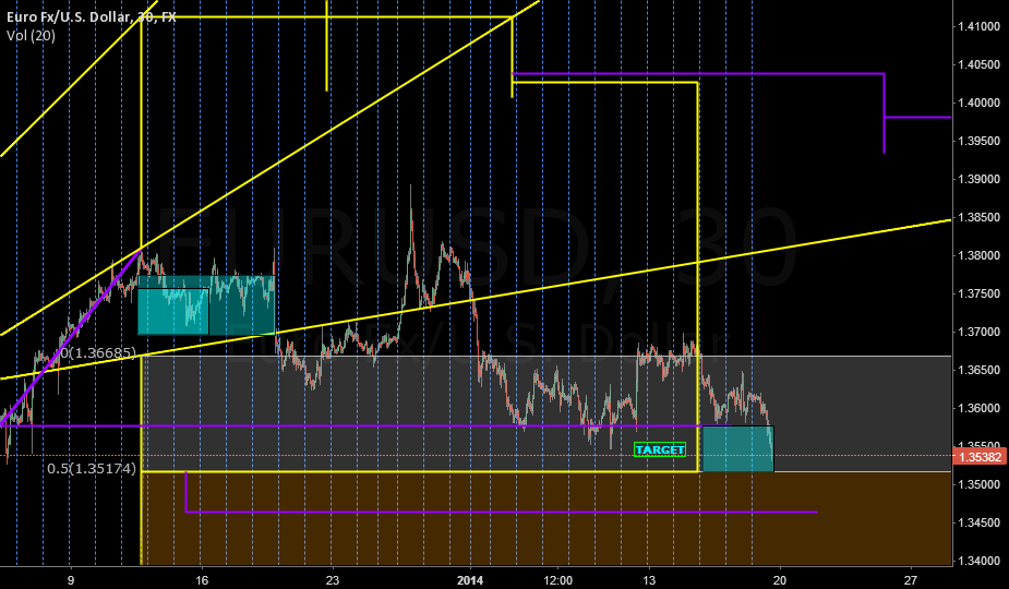 EURUSD SHORT OVER XMAS TO JAN. 2014 UPDATE