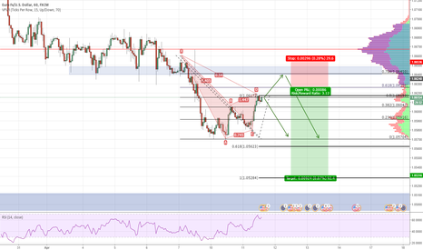 EURUSD: Bearish Gartley