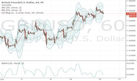 GBPUSD: GBP/USD-Mean reversal