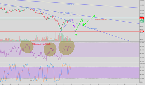 BTCUSD: BTC - Possible W pattern in formation / test support