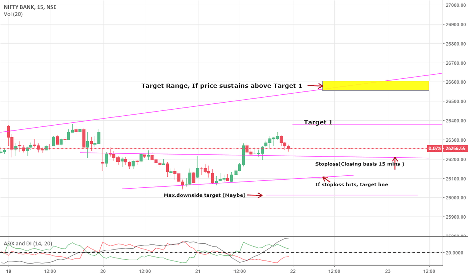 BANKNIFTY: Bank nifty for Intraday-22/11/2018