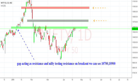 NIFTY: nifty testing gap(resistance)