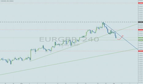 EURGBP: Looking to buy EURGBP after correction