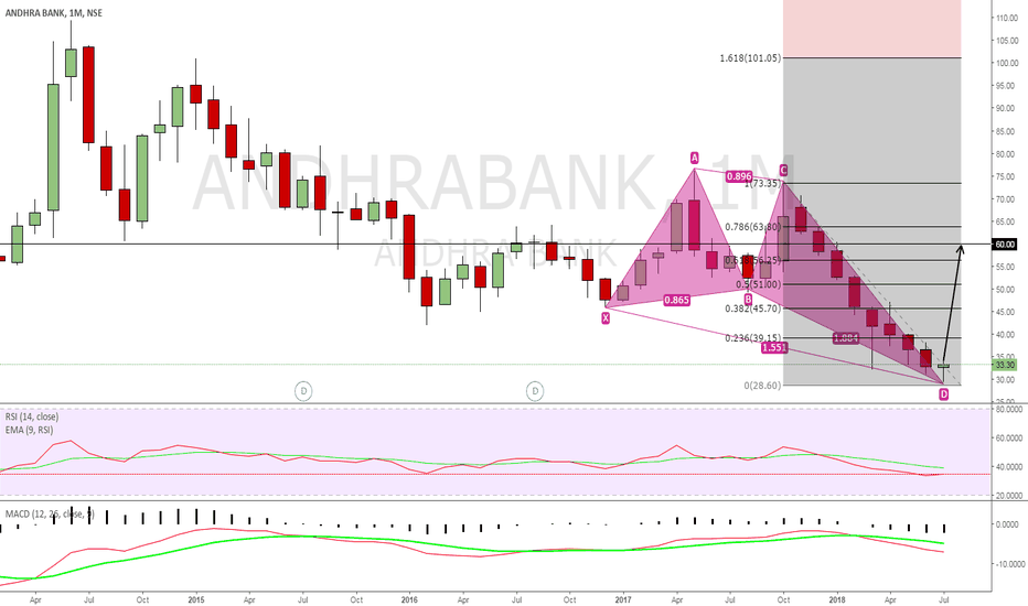 ANDHRABANK: ANDHRA BANK GOOD LONGTERM INVESTMENT BET