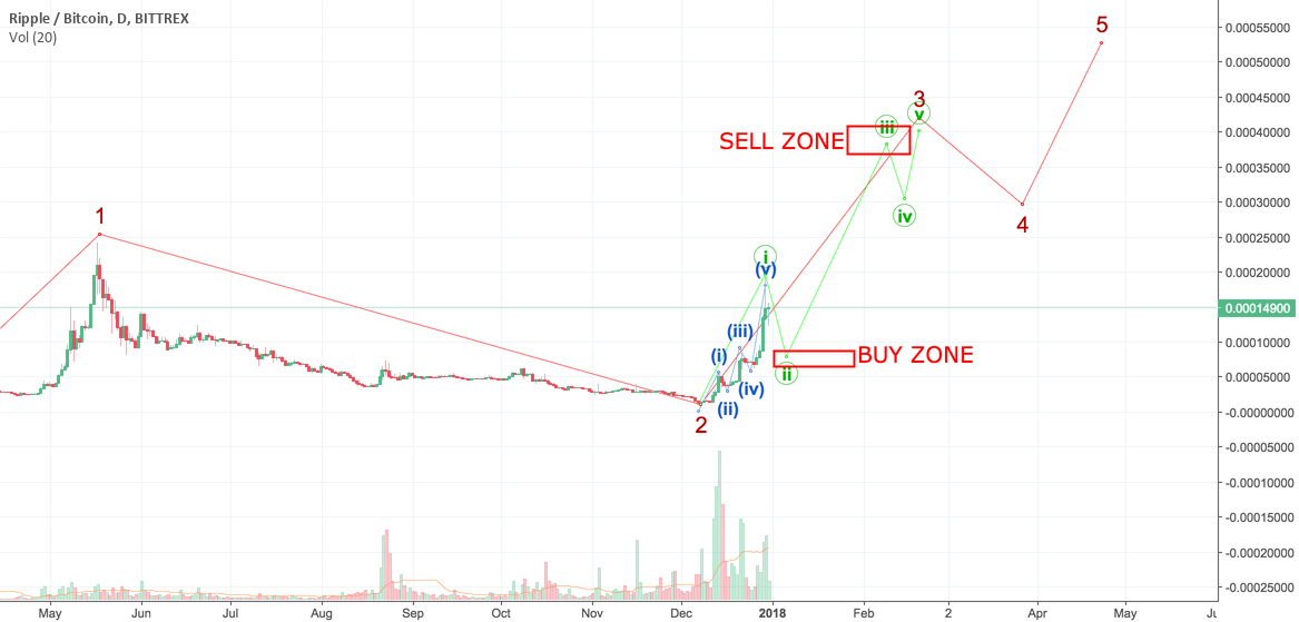 XRP idea to buy and sell