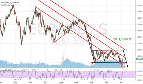EURUSD: EUR-USD (l'ORO si sgancerà dall'euro ?)